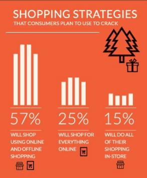 Click en Collect - shopping statistieken tijdens kerst