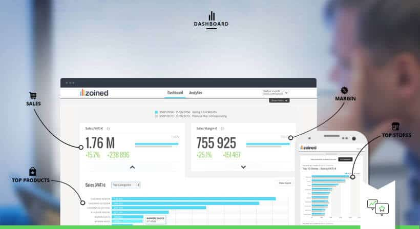 Zoined integratie visuele analytics Tilroy integratie