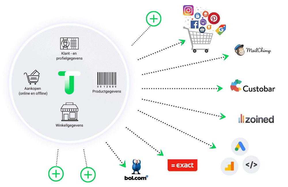 tilroy klantdata en touchpoints illustratie voor customer data platform werking en verschil