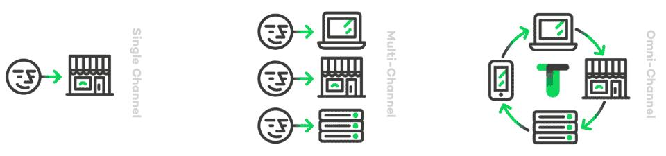 illustratie omnichannel tilroy voor vergelijking met CDP